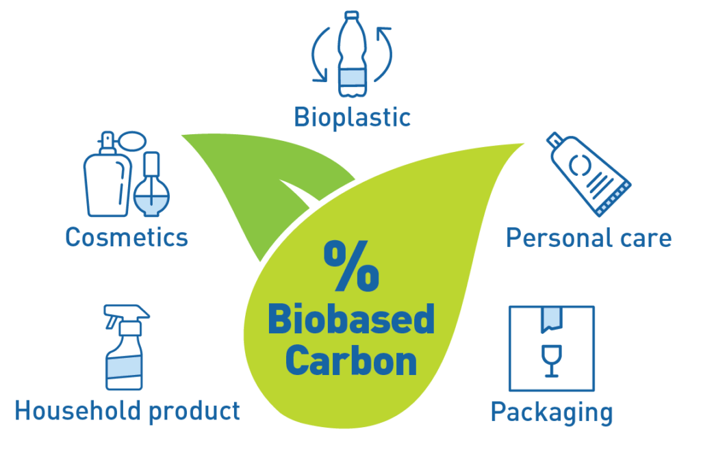Biobased Carbon